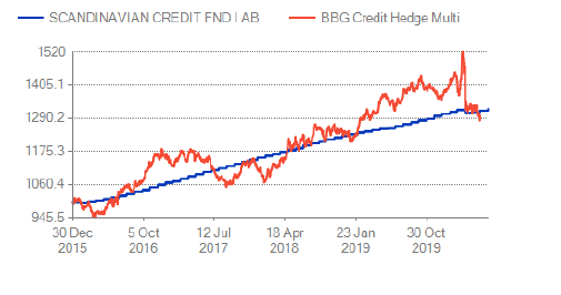 Jämförelse kredit hedge fond index